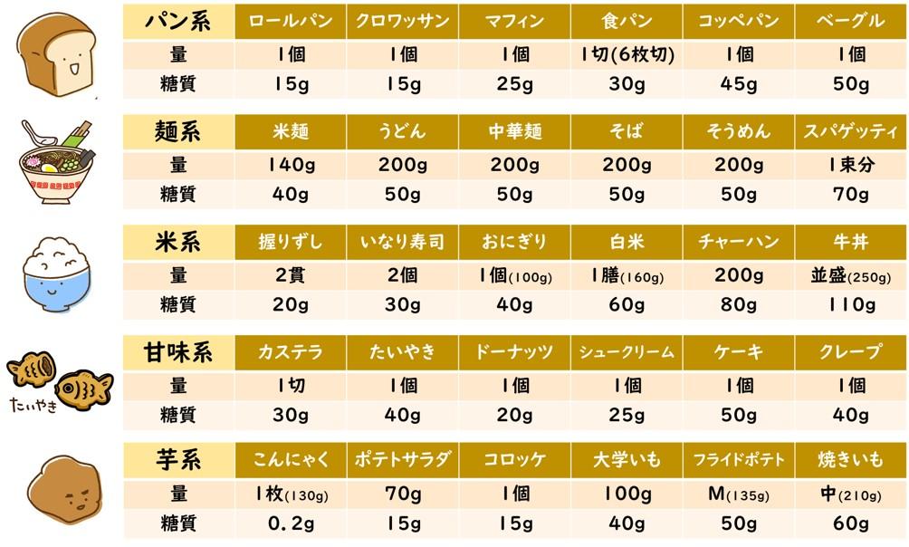 13782083009650 マイペースが良い糖質制限
